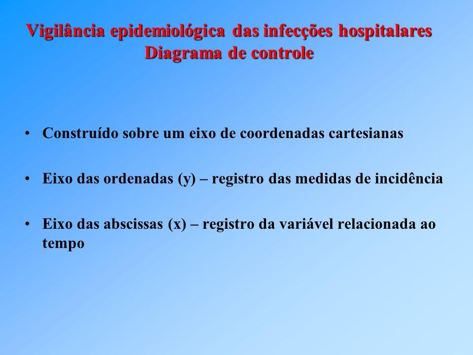 Vigilância epidemiológica das infecções hospitalares Diagrama de controle Construído sobre um eixo de coordenadas cartesianas Eixo das ordenadas (y) –