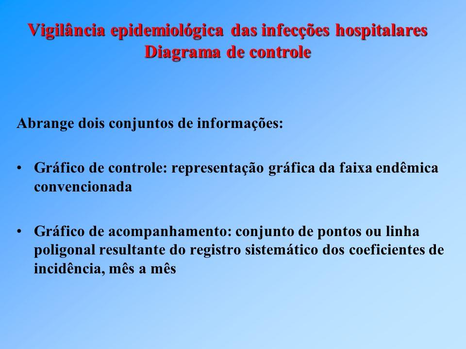 Vigilância epidemiológica das infecções hospitalares Diagrama de controle Abrange dois conjuntos de informações: Gráfico de controle: representação gr
