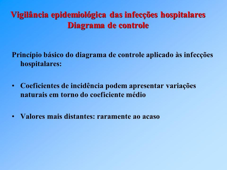 Vigilância epidemiológica das infecções hospitalares Diagrama de controle Princípio básico do diagrama de controle aplicado às infecções hospitalares:
