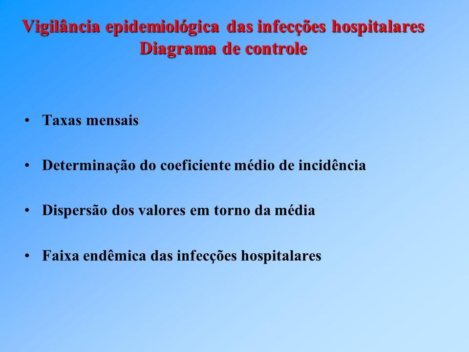 Vigilância epidemiológica das infecções hospitalares Diagrama de controle Taxas mensais Determinação do coeficiente médio de incidência Dispersão dos
