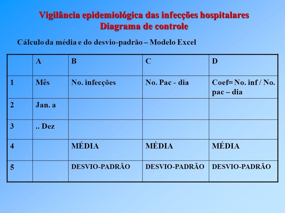 Vigilância epidemiológica das infecções hospitalares Diagrama de controle Cálculo da média e do desvio-padrão – Modelo Excel ABCD 1MêsNo. infecçõesNo.