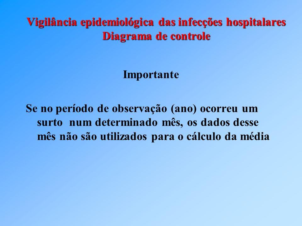 Vigilância epidemiológica das infecções hospitalares Diagrama de controle Importante Se no período de observação (ano) ocorreu um surto num determinad