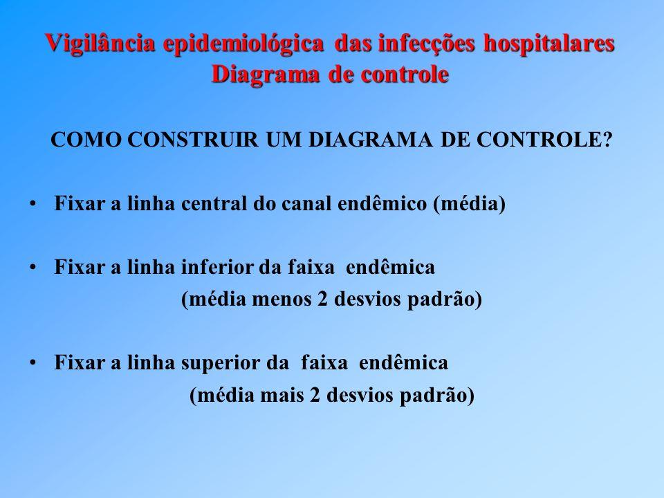 Vigilância epidemiológica das infecções hospitalares Diagrama de controle COMO CONSTRUIR UM DIAGRAMA DE CONTROLE? Fixar a linha central do canal endêm