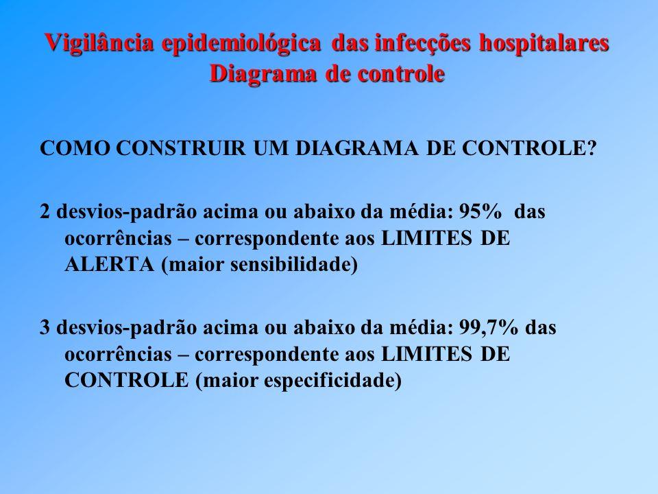 Vigilância epidemiológica das infecções hospitalares Diagrama de controle COMO CONSTRUIR UM DIAGRAMA DE CONTROLE? 2 desvios-padrão acima ou abaixo da