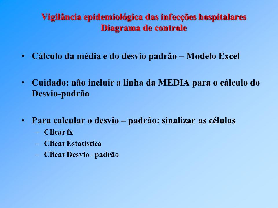 Vigilância epidemiológica das infecções hospitalares Diagrama de controle Cálculo da média e do desvio padrão – Modelo Excel Cuidado: não incluir a li