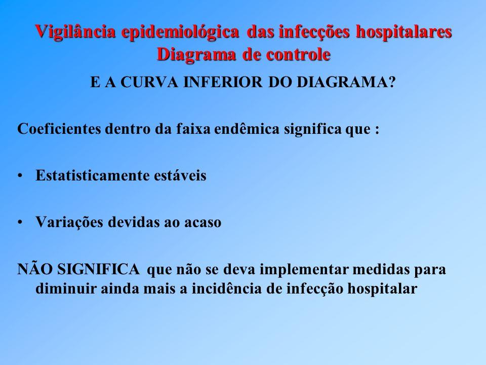 Vigilância epidemiológica das infecções hospitalares Diagrama de controle E A CURVA INFERIOR DO DIAGRAMA? Coeficientes dentro da faixa endêmica signif
