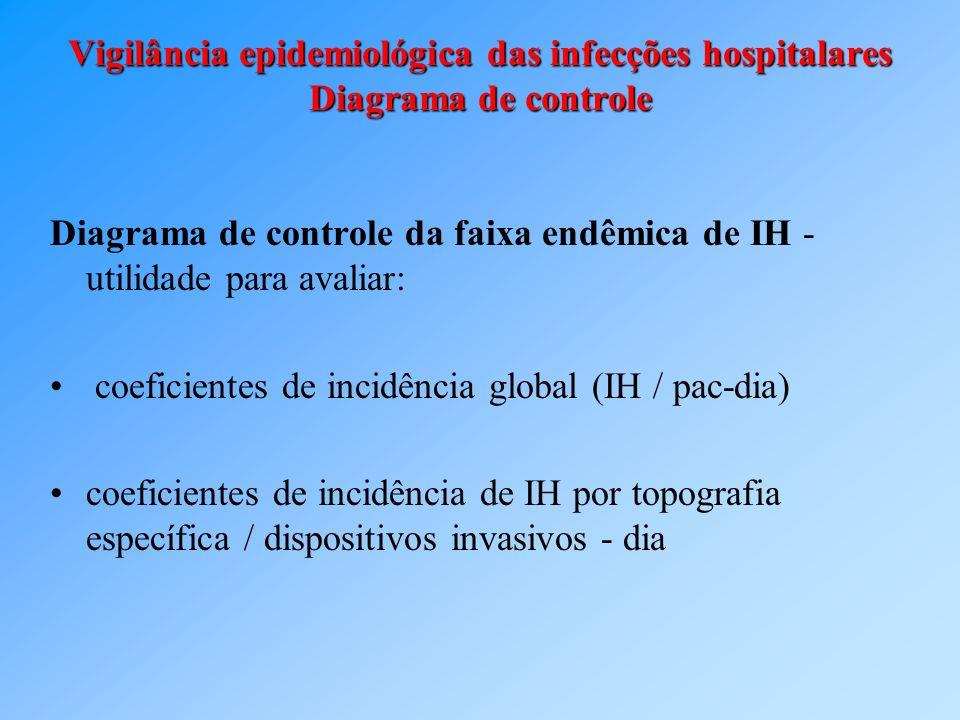 Vigilância epidemiológica das infecções hospitalares Diagrama de controle Diagrama de controle da faixa endêmica de IH - utilidade para avaliar: coefi