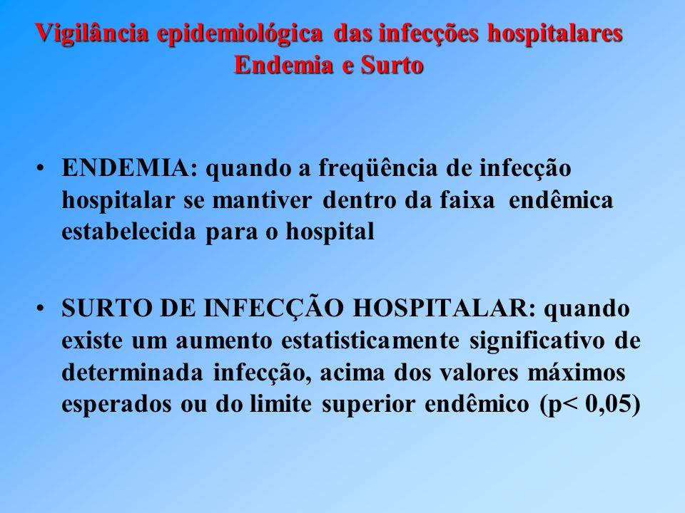 Vigilância epidemiológica das infecções hospitalares Endemia e Surto ENDEMIA: quando a freqüência de infecção hospitalar se mantiver dentro da faixa e