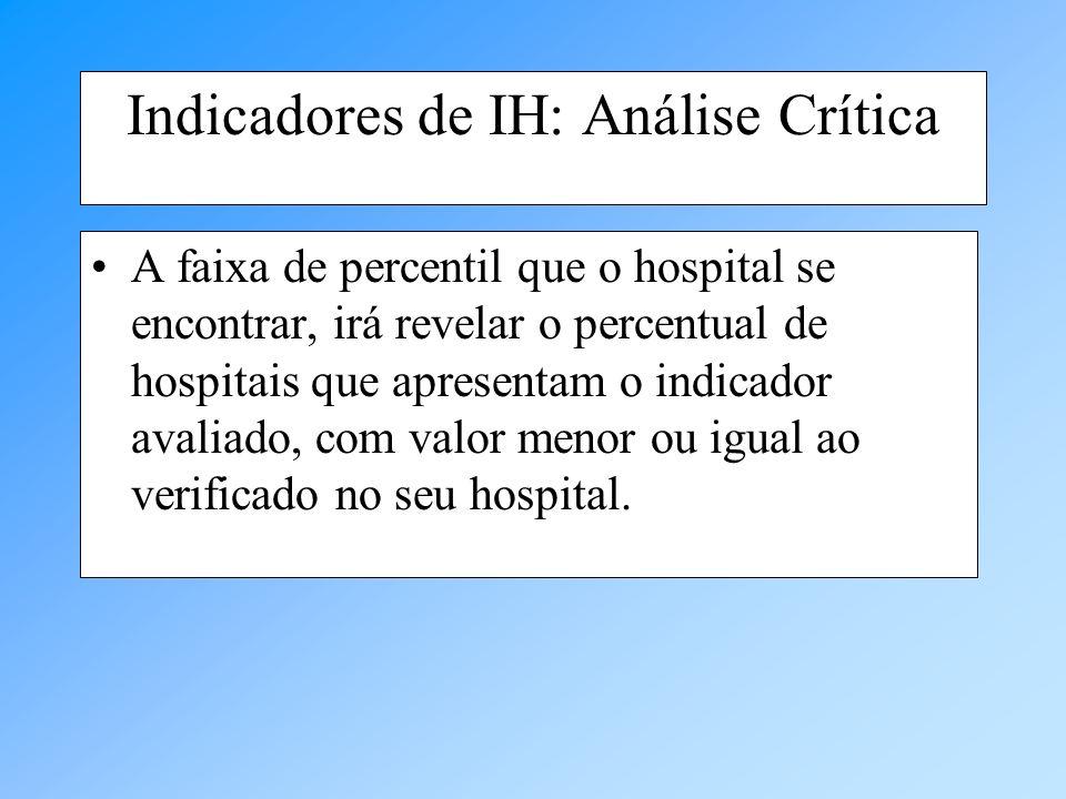 Indicadores de IH: Análise Crítica A faixa de percentil que o hospital se encontrar, irá revelar o percentual de hospitais que apresentam o indicador