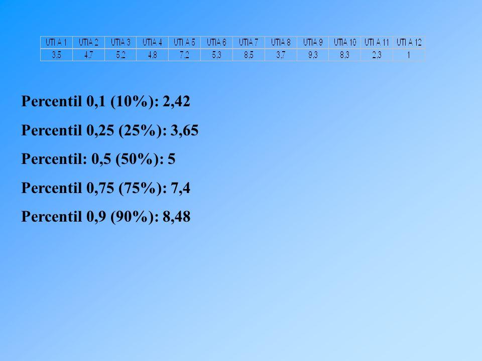 Percentil 0,1 (10%): 2,42 Percentil 0,25 (25%): 3,65 Percentil: 0,5 (50%): 5 Percentil 0,75 (75%): 7,4 Percentil 0,9 (90%): 8,48