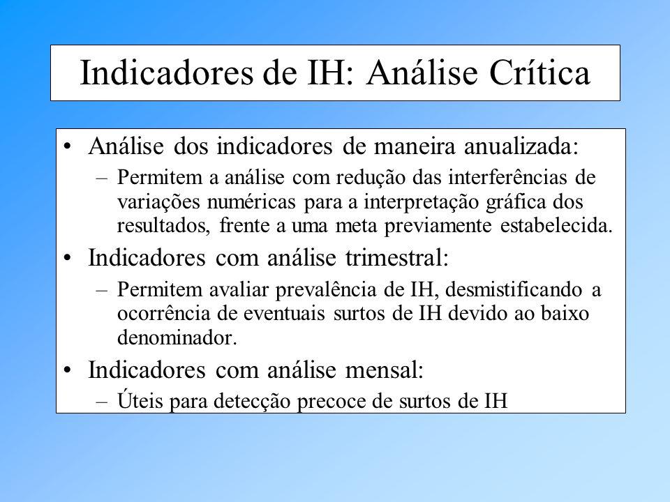 Indicadores de IH: Análise Crítica Análise dos indicadores de maneira anualizada: –Permitem a análise com redução das interferências de variações numé
