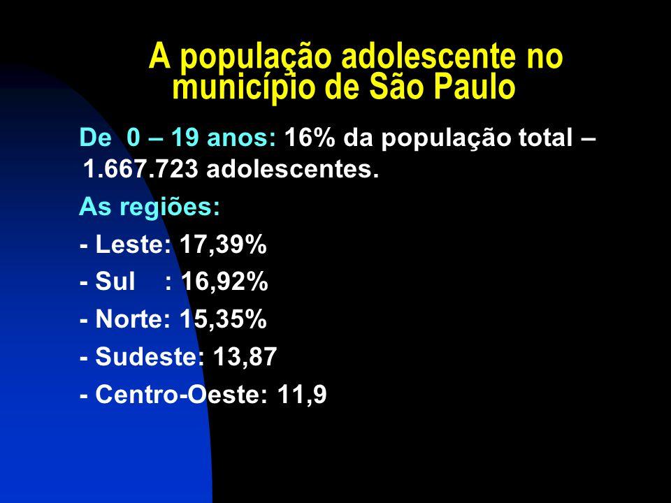 A população adolescente no município de São Paulo De 0 – 19 anos: 16% da população total – 1.667.723 adolescentes. As regiões: - Leste: 17,39% - Sul :