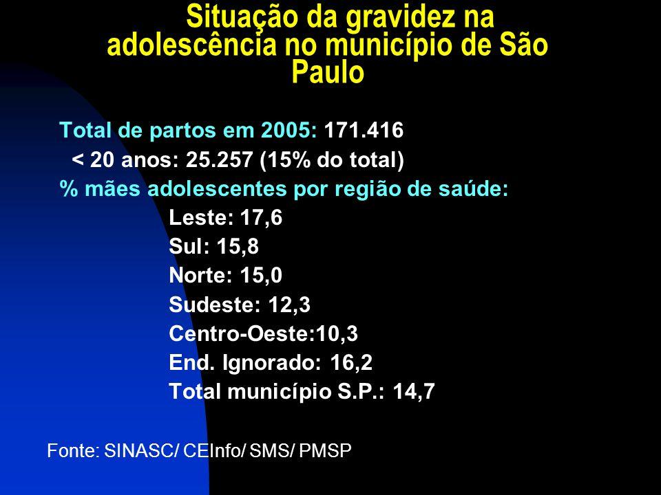 Situação da gravidez na adolescência no município de São Paulo Total de partos em 2005: 171.416 < 20 anos: 25.257 (15% do total) % mães adolescentes p