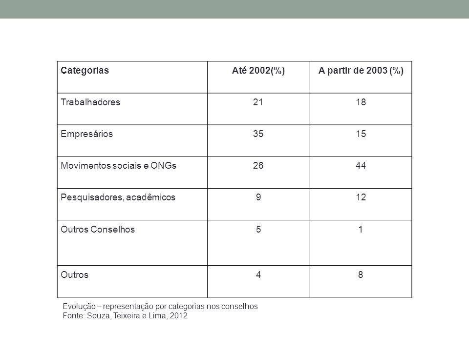 CategoriasAté 2002(%)A partir de 2003 (%) Trabalhadores2118 Empresários3515 Movimentos sociais e ONGs2644 Pesquisadores, acadêmicos912 Outros Conselhos51 Outros48 Evolução – representação por categorias nos conselhos Fonte: Souza, Teixeira e Lima, 2012