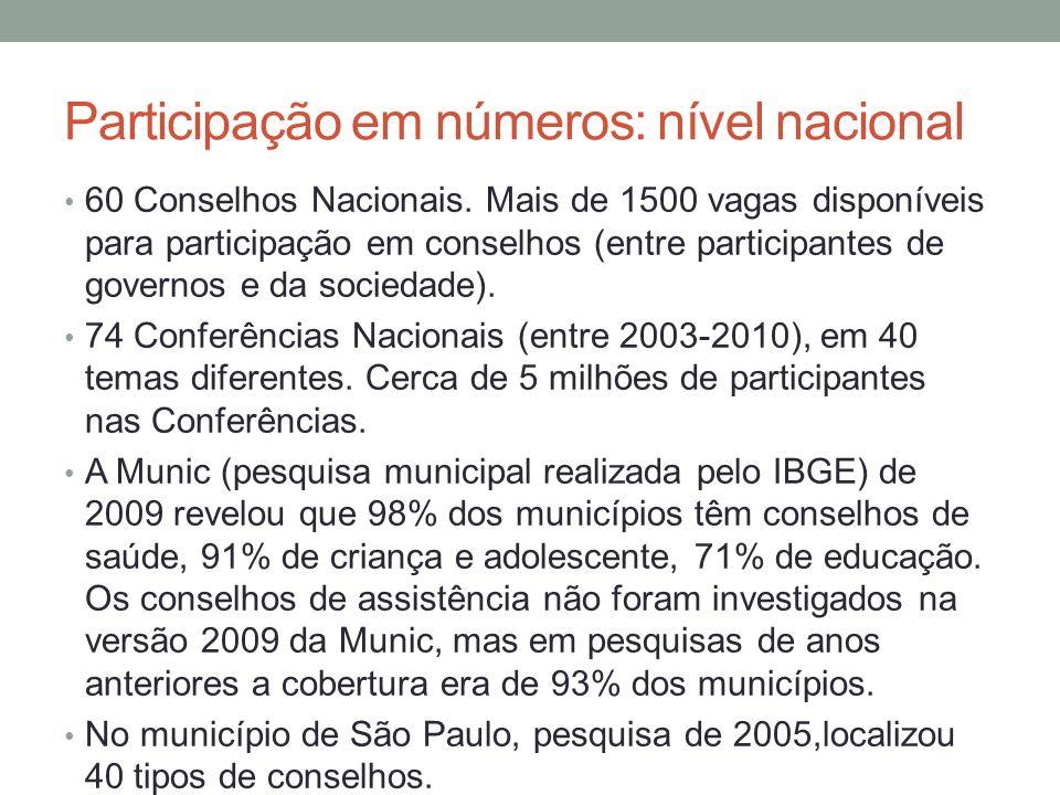 Participação em números: nível nacional 60 Conselhos Nacionais.
