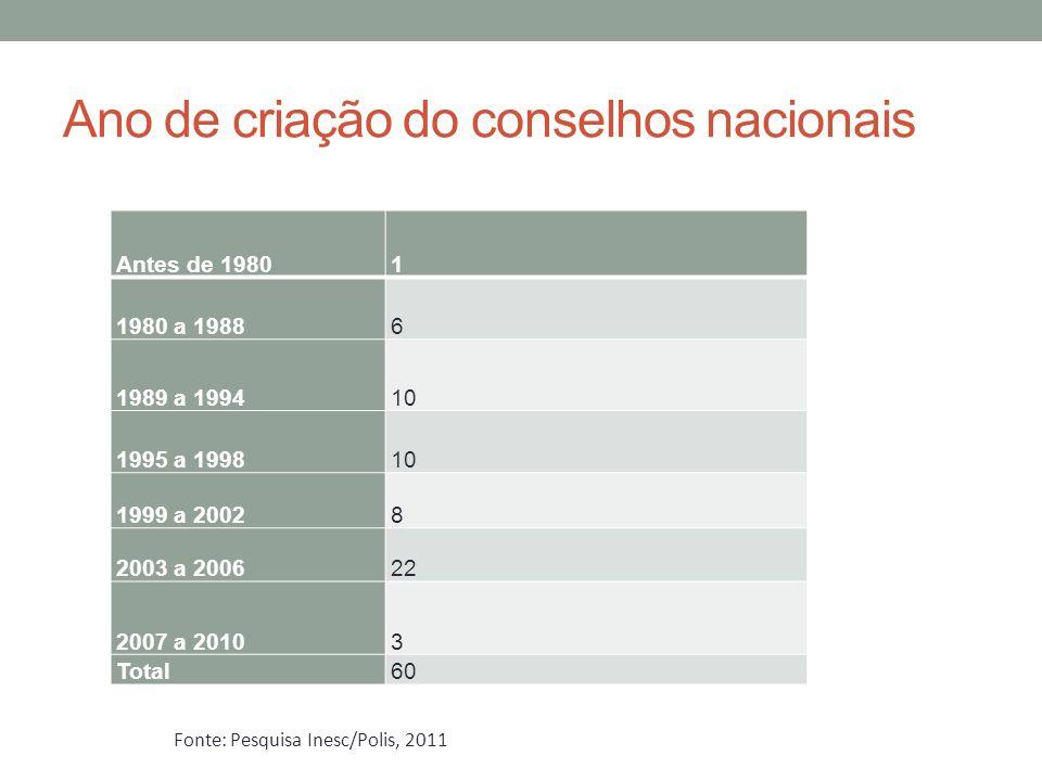 Ano de criação do conselhos nacionais Antes de 19801 1980 a 19886 1989 a 199410 1995 a 199810 1999 a 20028 2003 a 200622 2007 a 20103 Total60 Fonte: Pesquisa Inesc/Polis, 2011