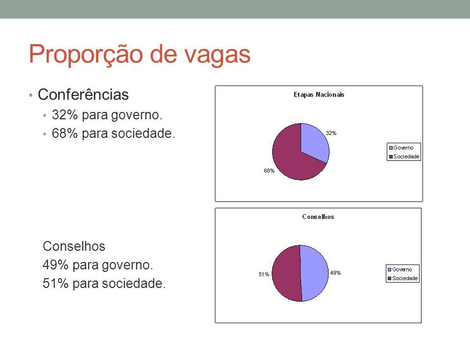 Proporção de vagas Conferências 32% para governo. 68% para sociedade.