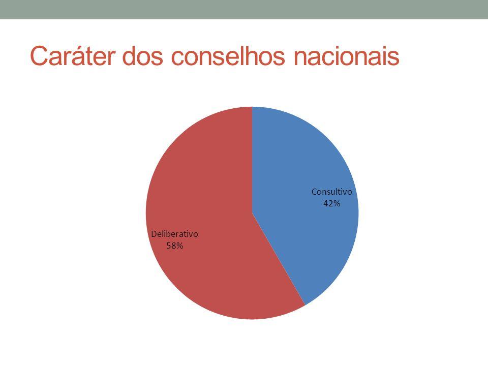 Formas de escolha nos conselhos 30% - as organizações estão mencionadas nos atos normativos 29% - indicação do ministro ou comissão referendada pelo ministro.