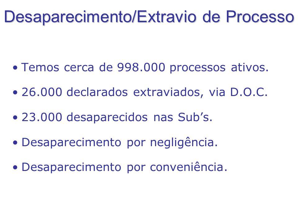Desaparecimento/Extravio de Processo Temos cerca de 998.000 processos ativos. 26.000 declarados extraviados, via D.O.C. 23.000 desaparecidos nas Subs.