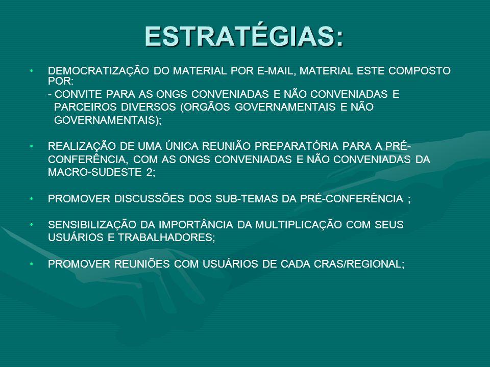 ESTRATÉGIAS: DEMOCRATIZAÇÃO DO MATERIAL POR E-MAIL, MATERIAL ESTE COMPOSTO POR: - CONVITE PARA AS ONGS CONVENIADAS E NÃO CONVENIADAS E PARCEIROS DIVERSOS (ORGÃOS GOVERNAMENTAIS E NÃO GOVERNAMENTAIS); REALIZAÇÃO DE UMA ÚNICA REUNIÃO PREPARATÓRIA PARA A PRÉ- CONFERÊNCIA, COM AS ONGS CONVENIADAS E NÃO CONVENIADAS DA MACRO-SUDESTE 2; PROMOVER DISCUSSÕES DOS SUB-TEMAS DA PRÉ-CONFERÊNCIA ; SENSIBILIZAÇÃO DA IMPORTÂNCIA DA MULTIPLICAÇÃO COM SEUS USUÁRIOS E TRABALHADORES; PROMOVER REUNIÕES COM USUÁRIOS DE CADA CRAS/REGIONAL;
