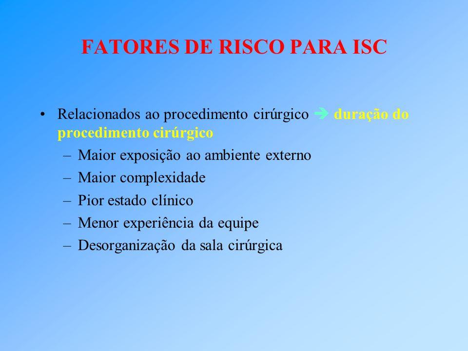 FATORES DE RISCO PARA ISC Relacionados ao procedimento cirúrgico duração do procedimento cirúrgico –Maior exposição ao ambiente externo –Maior complex