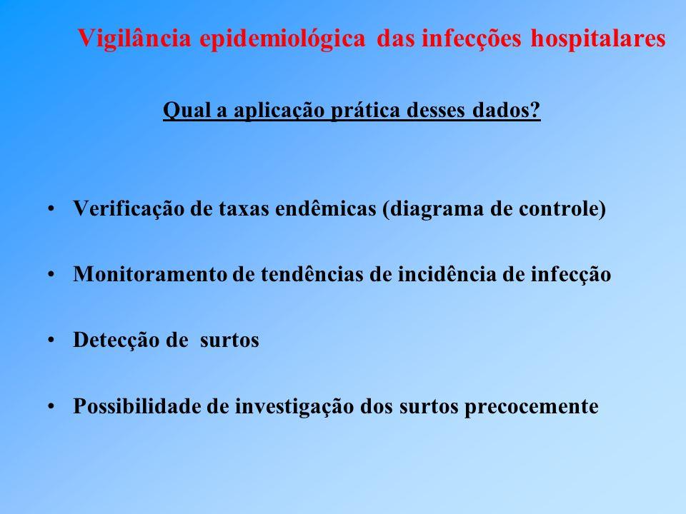 Vigilância epidemiológica das infecções hospitalares Qual a aplicação prática desses dados? Verificação de taxas endêmicas (diagrama de controle) Moni