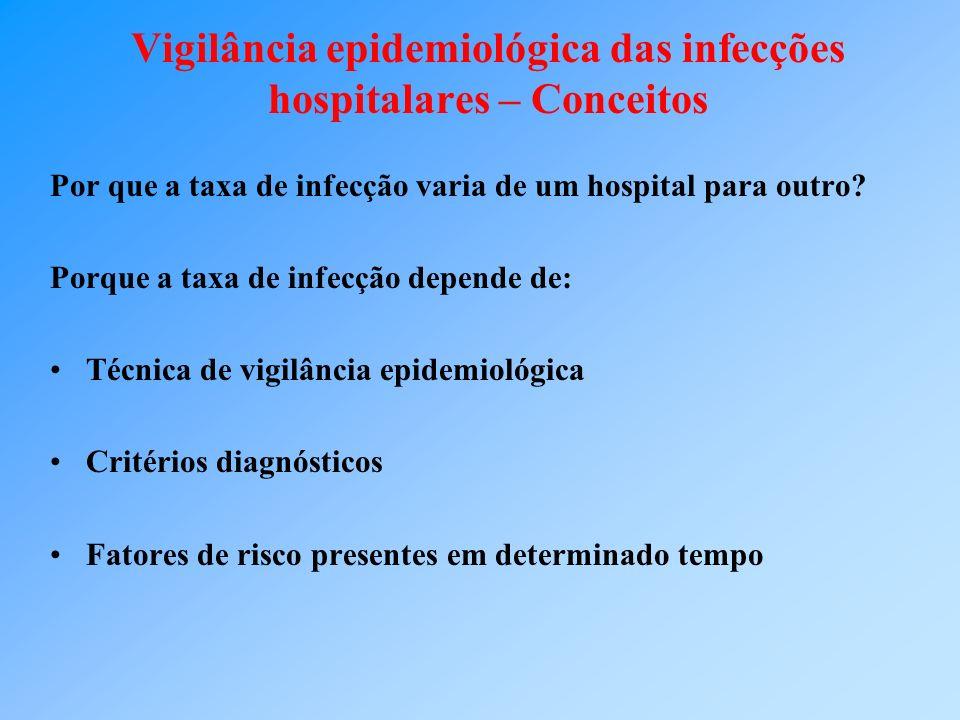 Vigilância epidemiológica das infecções hospitalares – Conceitos Fatores de risco: Risco intrínseco Risco extrínseco PRESTE ATENÇÃO: serão comentados em cada síndrome infecciosa