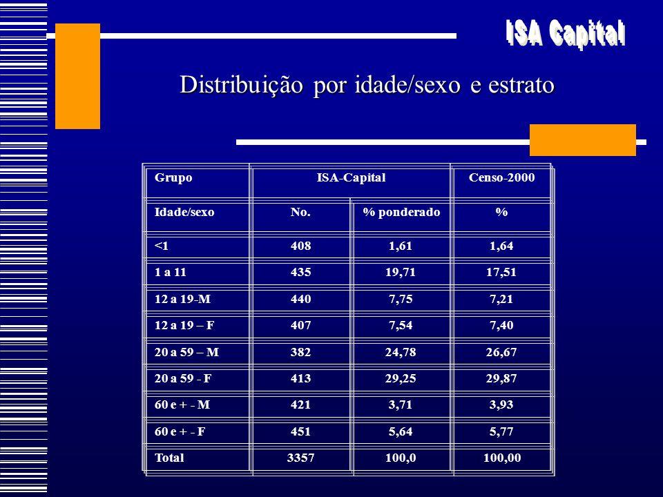 Distribuição por idade/sexo e estrato GrupoISA-CapitalCenso-2000 Idade/sexoNo.% ponderado% <14081,611,64 1 a 1143519,7117,51 12 a 19-M4407,757,21 12 a