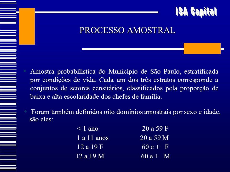 Amostra probabilística do Município de São Paulo, estratificada por condições de vida. Cada um dos três estratos corresponde a conjuntos de setores ce
