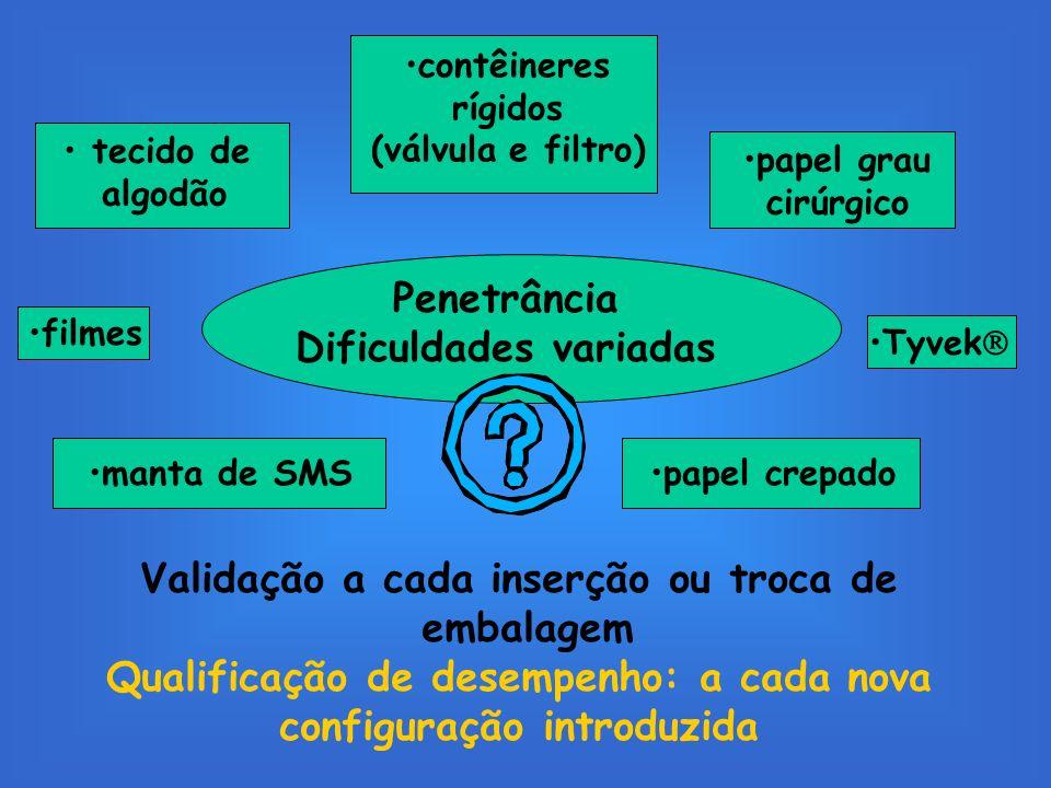 Penetrância Dificuldades variadas tecido de algodão papel grau cirúrgico papel crepadomanta de SMS filmes contêineres rígidos (válvula e filtro) Valid