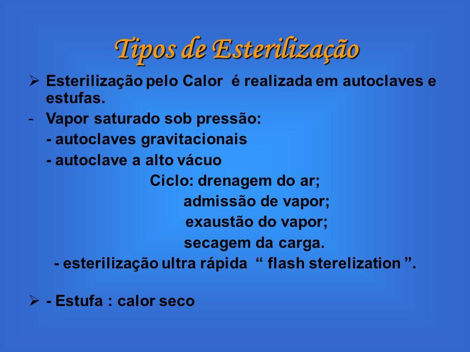 Tipos de Esterilização Esterilização pelo Calor é realizada em autoclaves e estufas. -Vapor saturado sob pressão: - autoclaves gravitacionais - autocl