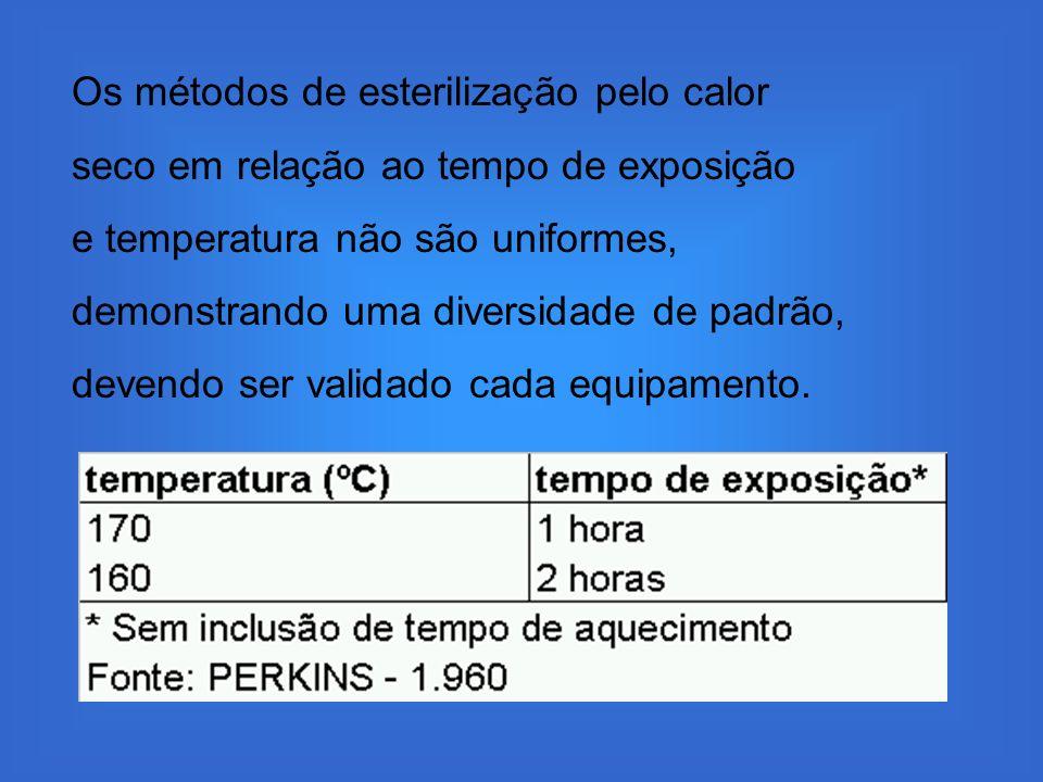 Os métodos de esterilização pelo calor seco em relação ao tempo de exposição e temperatura não são uniformes, demonstrando uma diversidade de padrão,