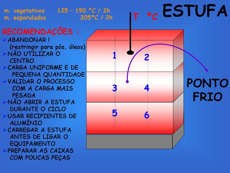 PONTO FRIO T ºC 1 2 34 5 6 m. vegetativos 125 – 190 ºC / 2h m. esporulados 205ºC / 2h RECOMENDAÇÕES : ABANDONAR ! (restringir para pós, óleos) NÃO UTI