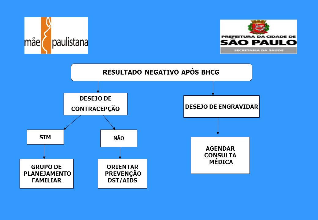 RESULTADO NEGATIVO APÓS BHCG DESEJO DE CONTRACEPÇÃO DESEJO DE ENGRAVIDAR SIM NÃO GRUPO DE PLANEJAMENTO FAMILIAR ORIENTAR PREVENÇÃO DST/AIDS AGENDAR CO