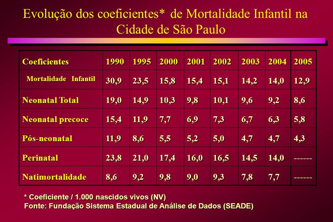 Causas diretas de morte em RN na Cidade de São Paulo 200320042005 200320042005 Infecciosas22,2 %23,0%21,8% DMH8,5%9,5%8,9% Asfixia Perinatal 4,6%4,4%4,4% Outras Insuf.
