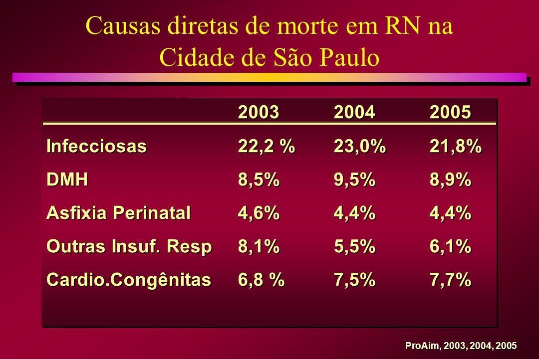 Causas diretas de morte em RN na Cidade de São Paulo 200320042005 200320042005 Infecciosas22,2 %23,0%21,8% DMH8,5%9,5%8,9% Asfixia Perinatal 4,6%4,4%4