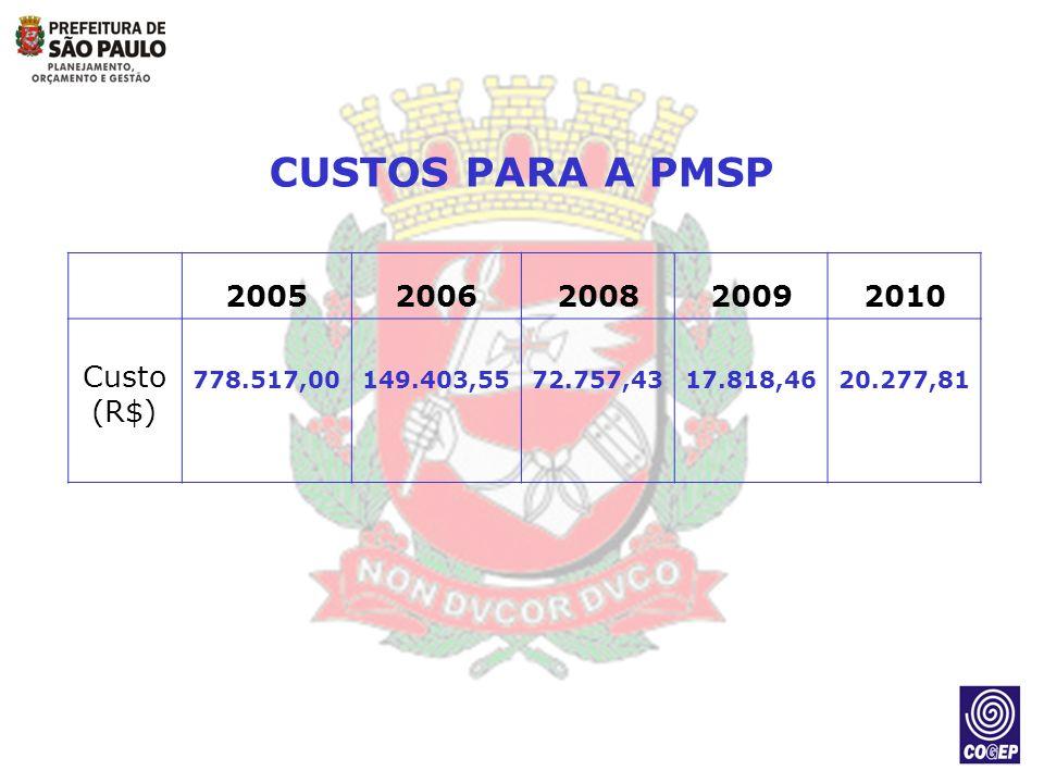 20052006200820092010 Custo (R$) 778.517,00149.403,5572.757,4317.818,4620.277,81 CUSTOS PARA A PMSP