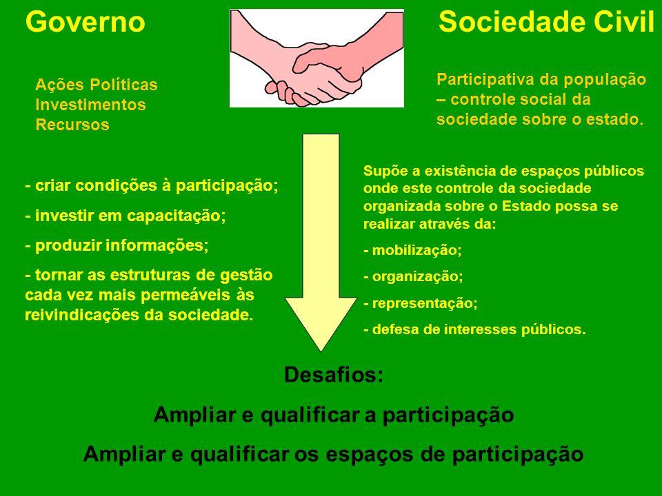 GovernoSociedade Civil Ações Políticas Investimentos Recursos Participativa da população – controle social da sociedade sobre o estado. - criar condiç