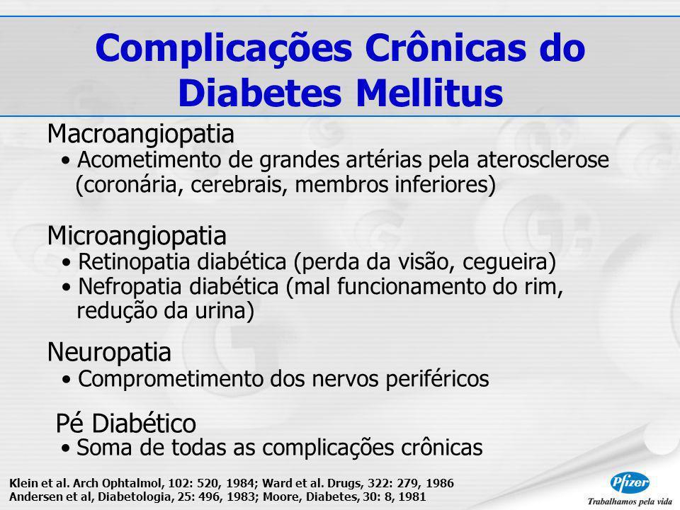 Macroangiopatia Acometimento de grandes artérias pela aterosclerose (coronária, cerebrais, membros inferiores) Microangiopatia Retinopatia diabética (perda da visão, cegueira) Nefropatia diabética (mal funcionamento do rim, redução da urina) Neuropatia Comprometimento dos nervos periféricos Pé Diabético Soma de todas as complicações crônicas Klein et al.