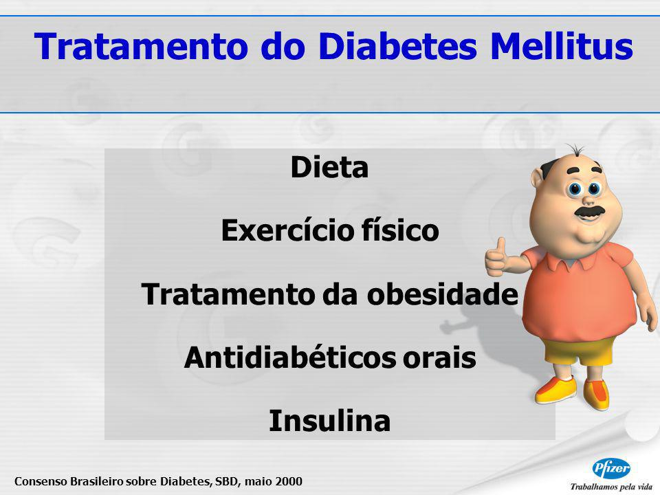Dieta Exercício físico Tratamento da obesidade Antidiabéticos orais Insulina Consenso Brasileiro sobre Diabetes, SBD, maio 2000 Tratamento do Diabetes Mellitus