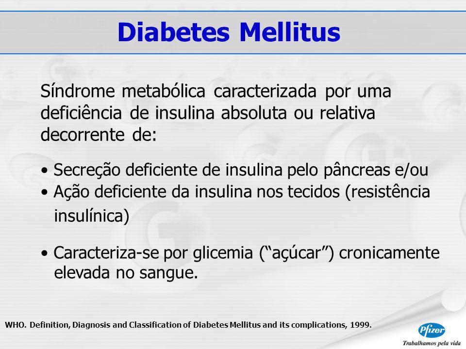 Diabetes Mellitus Síndrome metabólica caracterizada por uma deficiência de insulina absoluta ou relativa decorrente de: Secreção deficiente de insulina pelo pâncreas e/ou Ação deficiente da insulina nos tecidos (resistência insulínica) Caracteriza-se por glicemia (açúcar) cronicamente elevada no sangue.