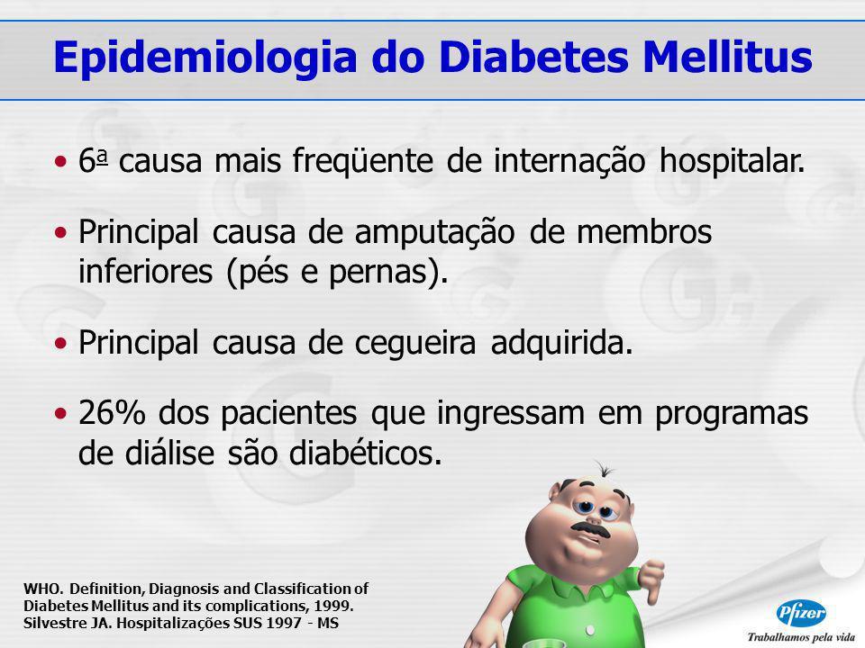 Epidemiologia do Diabetes Mellitus 6 a causa mais freqüente de internação hospitalar.