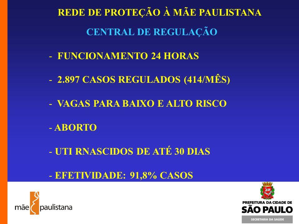 REDE DE PROTEÇÃO À MÃE PAULISTANA CENTRAL DE REGULAÇÃO - FUNCIONAMENTO 24 HORAS - 2.897 CASOS REGULADOS (414/MÊS) - VAGAS PARA BAIXO E ALTO RISCO - AB