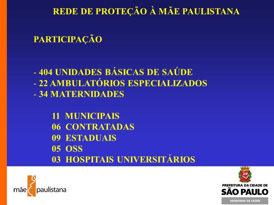 REDE DE PROTEÇÃO À MÃE PAULISTANA PARTICIPAÇÃO - 404 UNIDADES BÁSICAS DE SAÚDE - 22 AMBULATÓRIOS ESPECIALIZADOS - 34 MATERNIDADES 11 MUNICIPAIS 06 CON