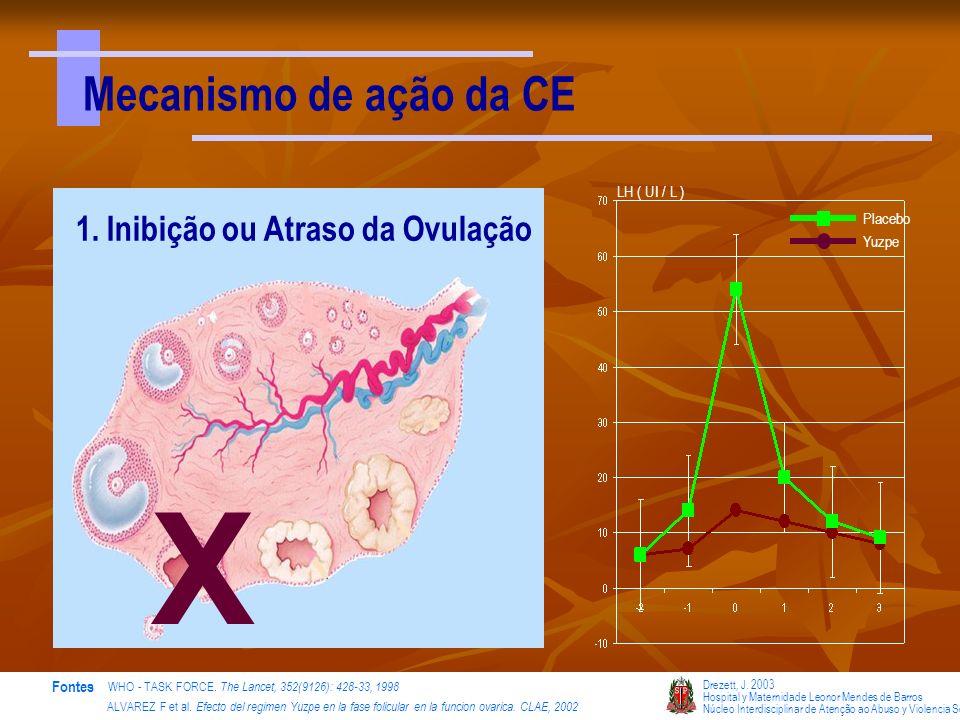LH ( UI / L ) Placebo Yuzpe Drezett, J. 2003 Hospital y Maternidade Leonor Mendes de Barros Núcleo Interdisciplinar de Atenção ao Abuso y Violencia Se
