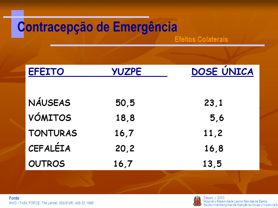 Contracepção de Emergência Efeitos Colaterais Drezett, J. 2003 Hospital y Maternidade Leonor Mendes de Barros Núcleo Interdisciplinar de Atenção ao Ab