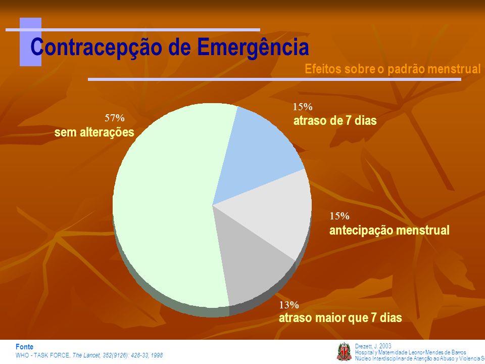 Contracepção de Emergência Efeitos sobre o padrão menstrual 57% 15% 13% 15% sem alterações atraso de 7 dias atraso maior que 7 dias antecipação menstr