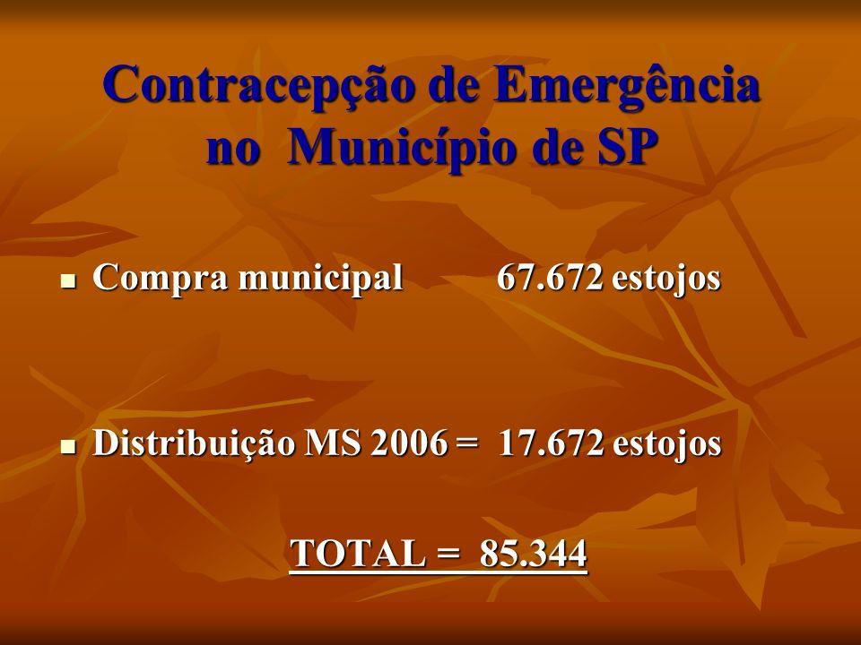 Contracepção de Emergência no Município de SP Compra municipal 67.672 estojos Compra municipal 67.672 estojos Distribuição MS 2006 = 17.672 estojos Di