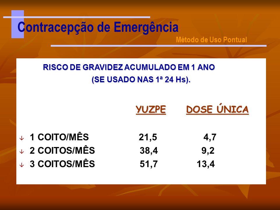 RISCO DE GRAVIDEZ ACUMULADO EM 1 ANO RISCO DE GRAVIDEZ ACUMULADO EM 1 ANO (SE USADO NAS 1ª 24 Hs). YUZPE DOSE ÚNICA YUZPE DOSE ÚNICA â 1 COITO/MÊS 21,