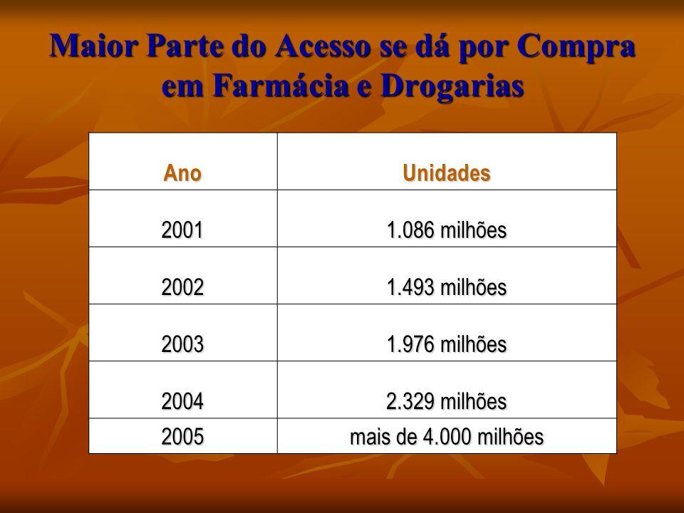 Maior Parte do Acesso se dá por Compra em Farmácia e Drogarias AnoUnidades 2001 1.086 milhões 2002 1.493 milhões 2003 1.976 milhões 2004 2.329 milhões